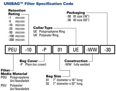 Unibag - Models